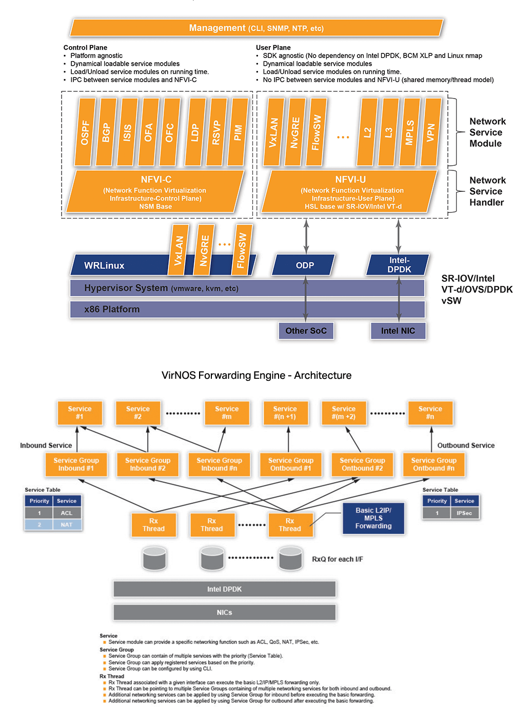 VirNOS™Feature-rich, high-performance network OS for Virtual