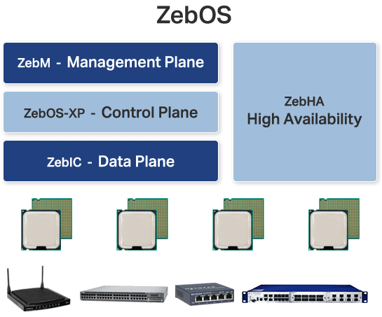 ZebOS stack - Big Picture
