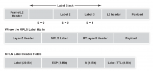 A Deep Dive Into MPLS – Layer2 VPNs « IP Infusion
