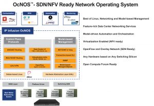 OcNOS™: Optimized for next generation data center, enterprise network environments