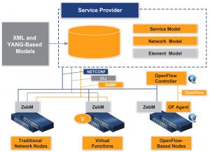 ZebM: Model-based SDN/NFV Element Management « IP Infusion