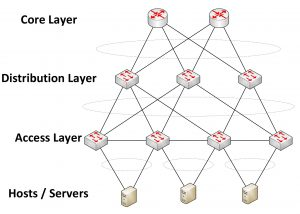 Advances in Server Virtualization Provides Better Scalability and Redundancy