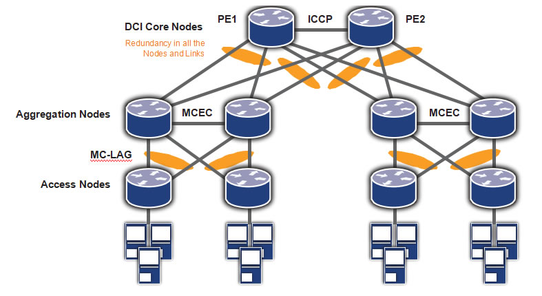 Data Center Interconnect using MPLS « IP Infusion