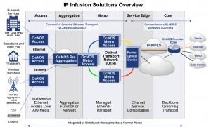 Solutions Ip Infusion