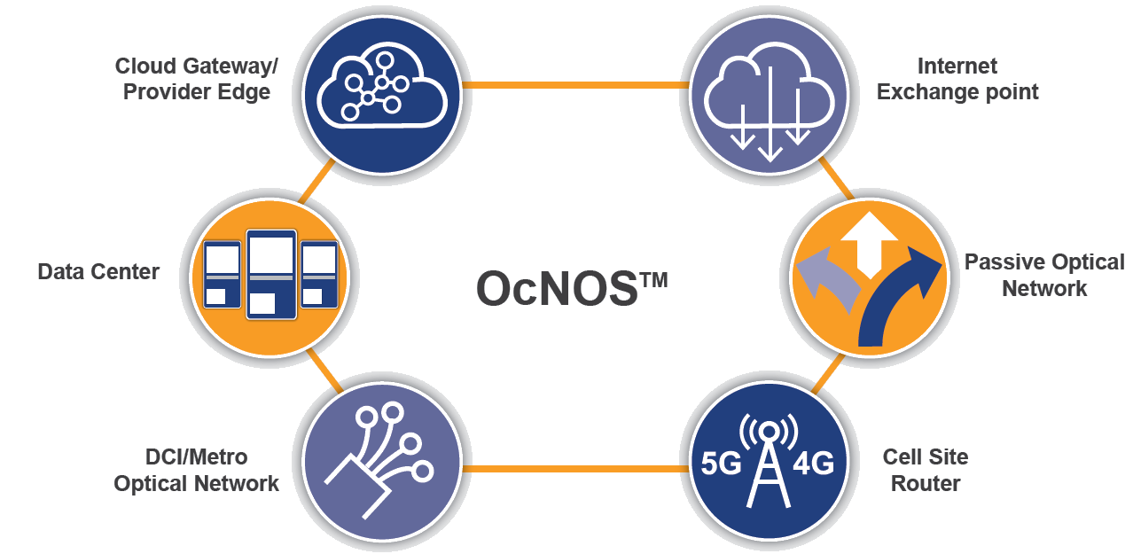 OcNOS™ Industry's first full-featured network OS for White