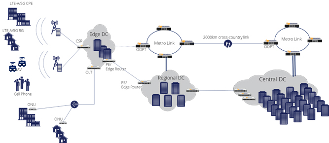 Figure 1. An example of Flat network topology that integrate distributed Data centers to a service-oriented edge network.
