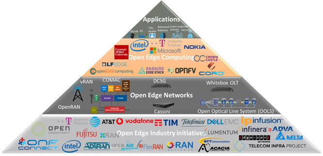 Figure 4. Industry momentum towards disaggregation in Edge.